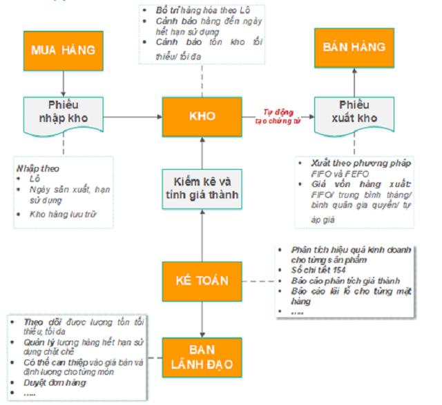 quy trình quản lý hàng tồn kho